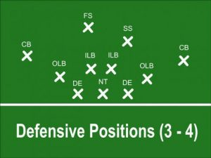 Football Defense Positions