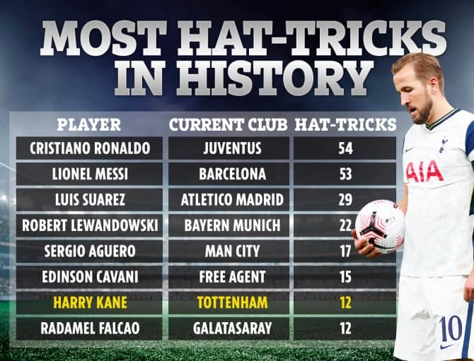 players hat-tricks in history