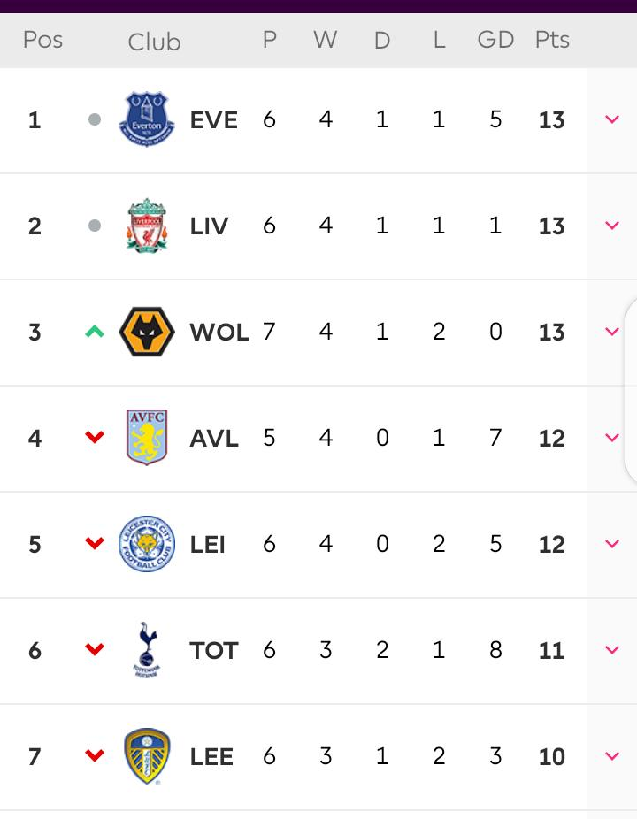 Most competitive EPL season ever