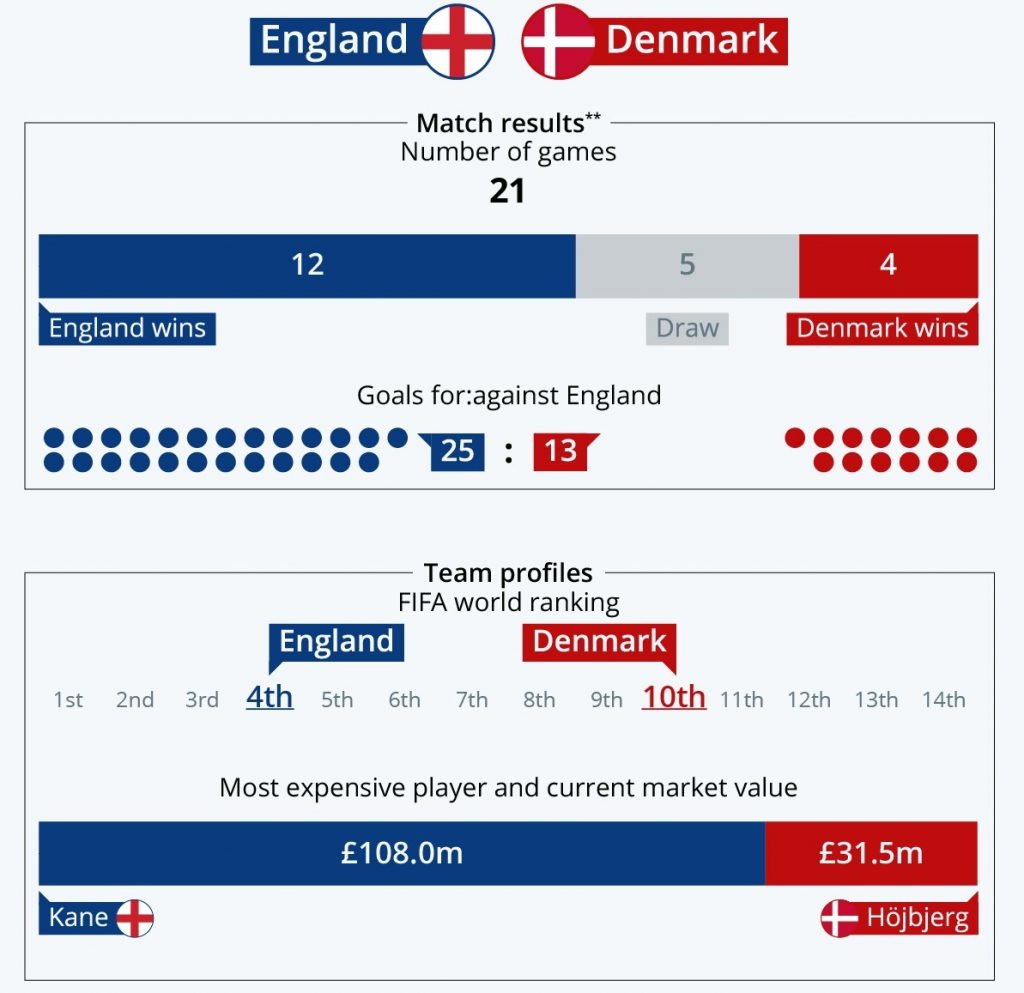 England vs Denmark stats head to head